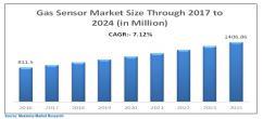 Gas Sensors Market