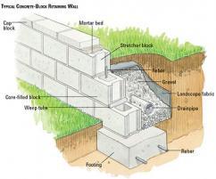 Building retaining walls in bangalore