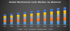 Global Mechanical Locks Market