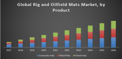 Global Rig and Oilfield Mats Market