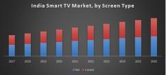 India Smart TV Market