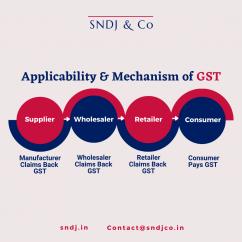 SNDJ & Co - Chartered Accountants in Hyderabad