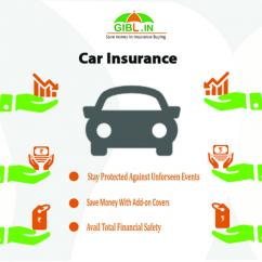 Compare and renew car Insurance policy online in India