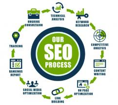 SEO And Website Promotion Services In Faridabad Delhi